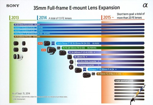 Sony_lens_roadmap_2015